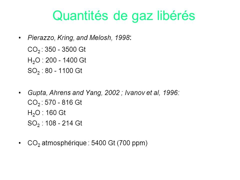Quantités de gaz libérés Pierazzo, Kring, and Melosh, 1998 : CO 2 : 350 - 3500 Gt H 2 O : 200 - 1400 Gt SO 2 : 80 - 1100 Gt Gupta, Ahrens and Yang, 20