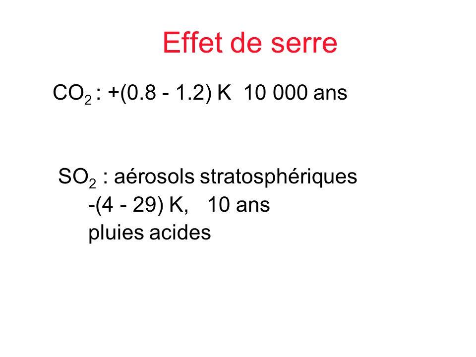 Effet de serre CO 2 : +(0.8 - 1.2) K 10 000 ans SO 2 : aérosols stratosphériques -(4 - 29) K, 10 ans pluies acides