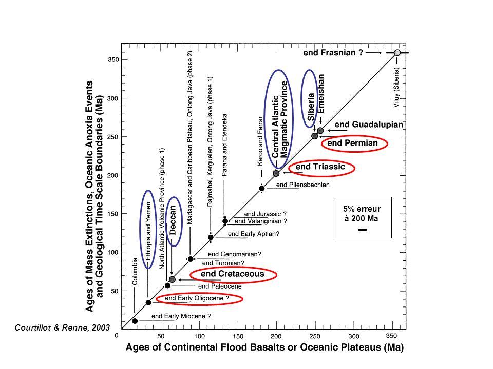 Cratère de Chicxulub Le projectile –10 km (Alvarez et al.