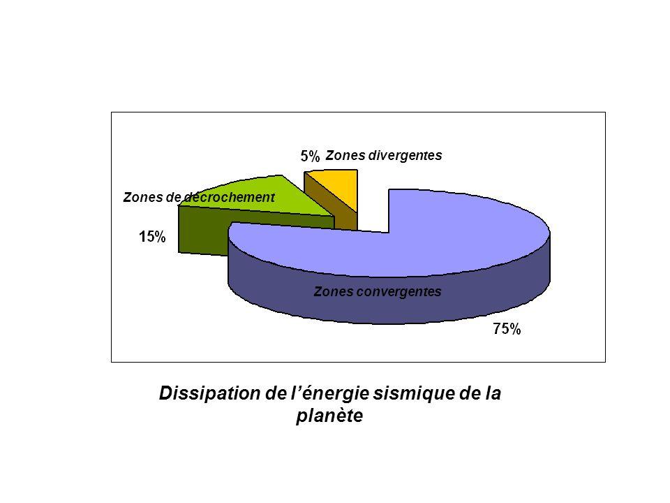 Zones divergentes Zones convergentes Zones de décrochement Dissipation de lénergie sismique de la planète
