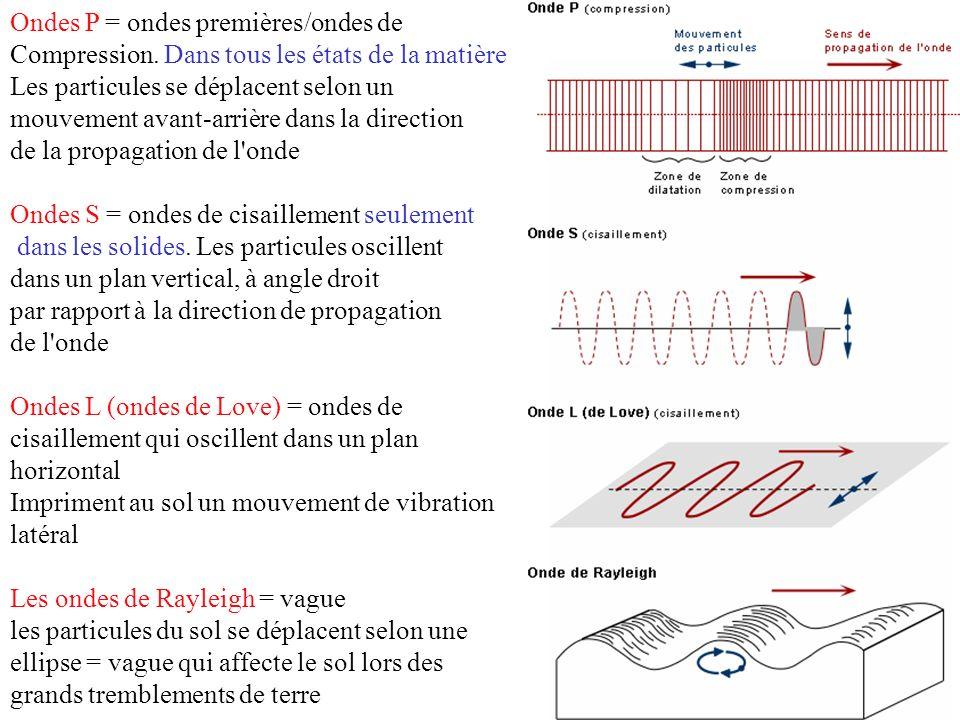Ondes P = ondes premières/ondes de Compression. Dans tous les états de la matière Les particules se déplacent selon un mouvement avant-arrière dans la