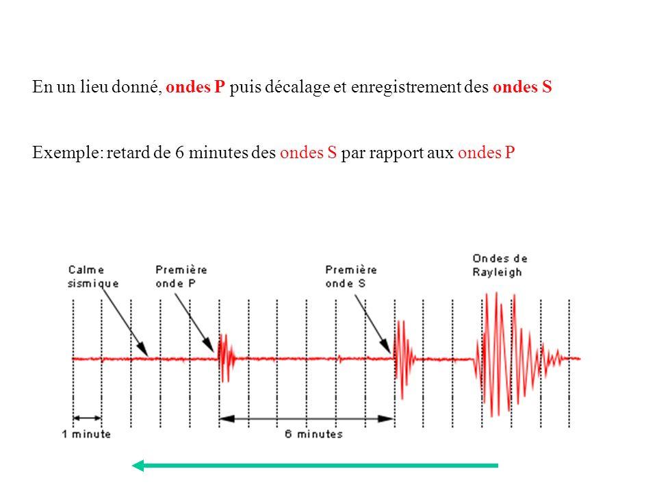 En un lieu donné, ondes P puis décalage et enregistrement des ondes S Exemple: retard de 6 minutes des ondes S par rapport aux ondes P