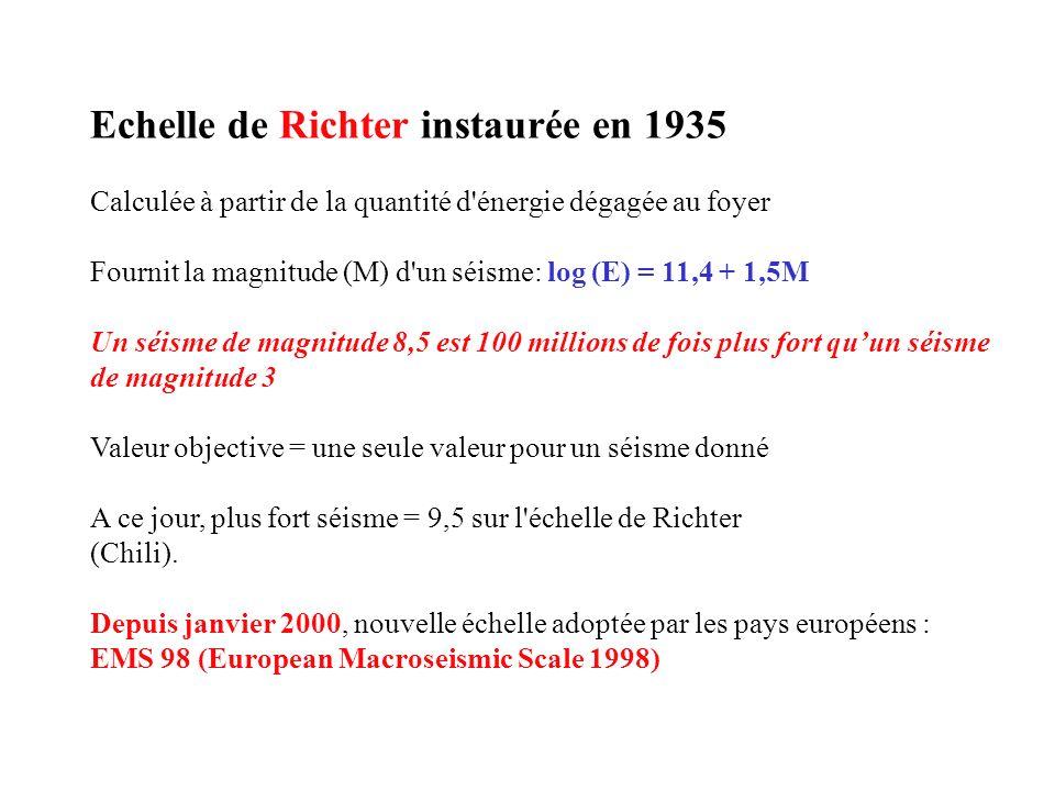 Echelle de Richter instaurée en 1935 Calculée à partir de la quantité d'énergie dégagée au foyer Fournit la magnitude (M) d'un séisme: log (E) = 11,4