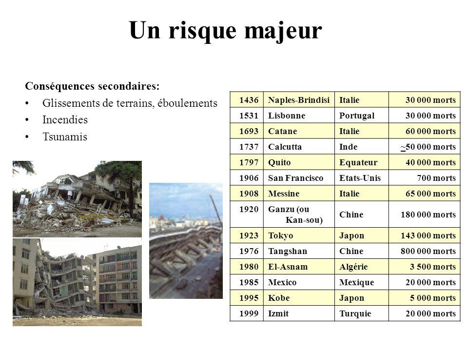 Un risque majeur Conséquences secondaires: Glissements de terrains, éboulements Incendies Tsunamis 1436 Naples-BrindisiItalie30 000 morts 1531 Lisbonn