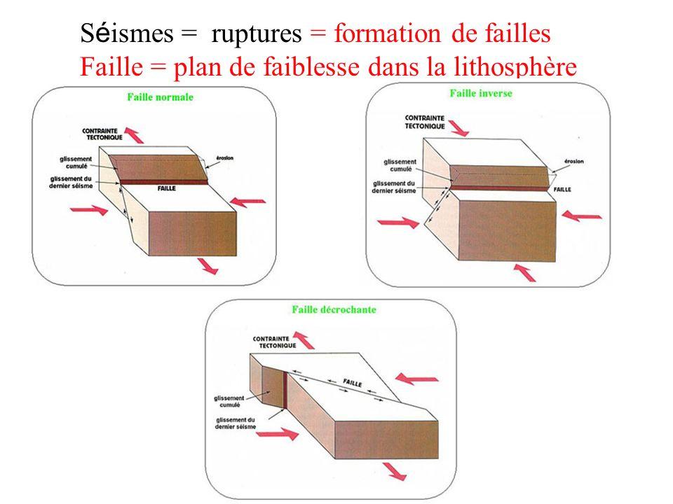 en fonction de la profondeur à laquelle ils se produisent: - les séismes normaux ou superficiels (profondeur<60 km) = frontières de plaques divergentes et frontières de plaque convergentes (fosses océaniques) - les séismes intermédiaires (60<profondeur<300 km) = frontières de plaques convergentes - les séismes profonds (jusquà 700 km de profondeur) = frontières de plaques convergentes Trois classes de séismes