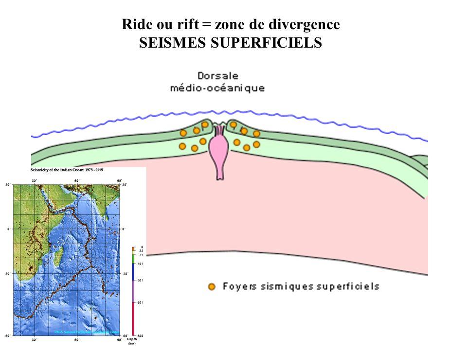 Les vitesses de propagation des deux types d ondes (S et P) dans la croûte terrestre établies = courbes étalonnées Pour une distance entre séisme et point denregistrement de 2000 Km, l onde P mettra 4,5 min et l onde S mettra 7,5 min = décalage de 3 min Dans lexemple, distance correspondant à un décalage de 6 min = 5000 Km