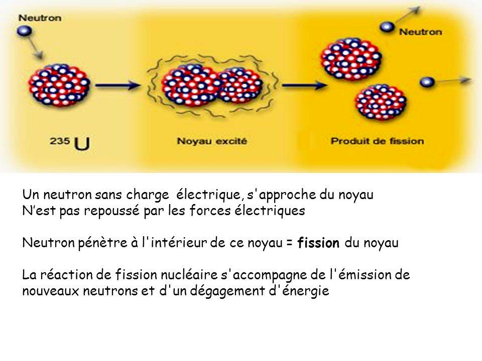 Un neutron sans charge électrique, s'approche du noyau Nest pas repoussé par les forces électriques Neutron pénètre à l'intérieur de ce noyau = fissio