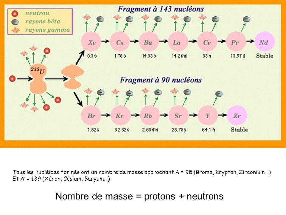 Tous les nucléides formés ont un nombre de masse approchant A = 95 (Brome, Krypton, Zirconium…) Et A = 139 (Xénon, Césium, Baryum…) Nombre de masse =