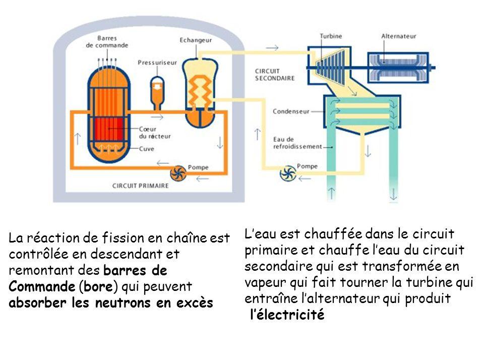 La réaction de fission en chaîne est contrôlée en descendant et remontant des barres de Commande (bore) qui peuvent absorber les neutrons en excès Lea
