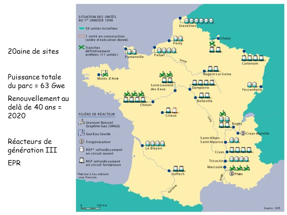 20aine de sites Puissance totale du parc = 63 Gwe Renouvellement au delà de 40 ans = 2020 Réacteurs de génération III EPR