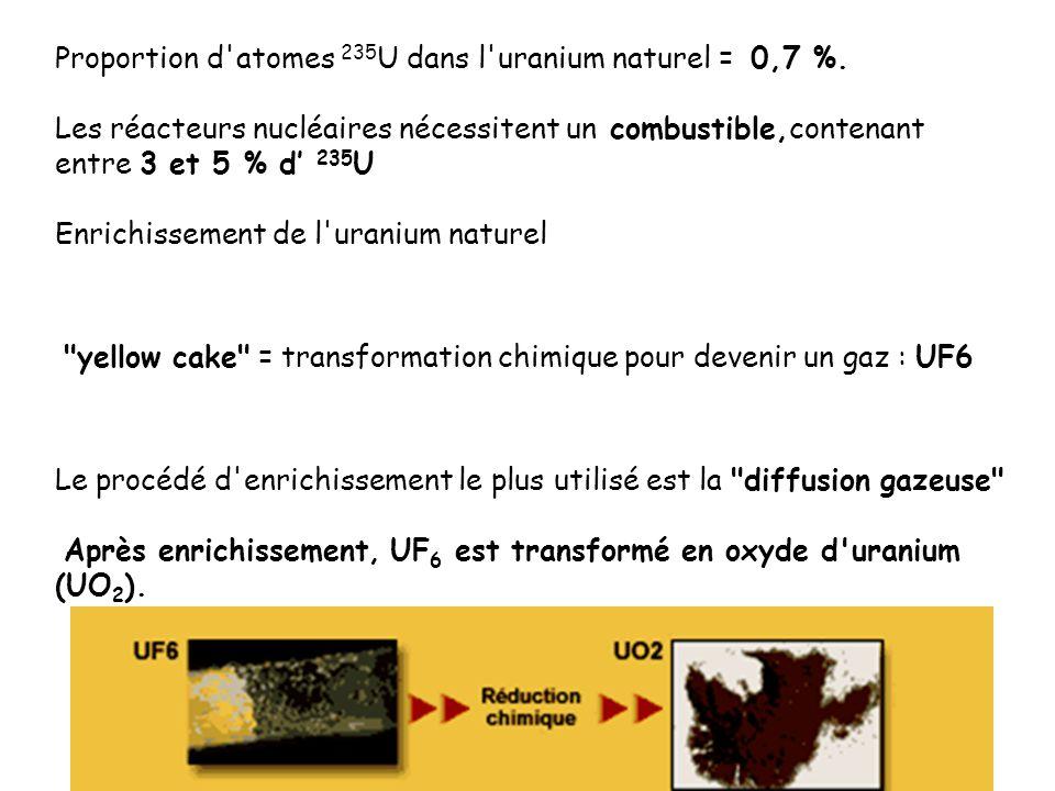 Proportion d'atomes 235 U dans l'uranium naturel = 0,7 %. Les réacteurs nucléaires nécessitent un combustible,contenant entre 3 et 5 % d 235 U Enrichi