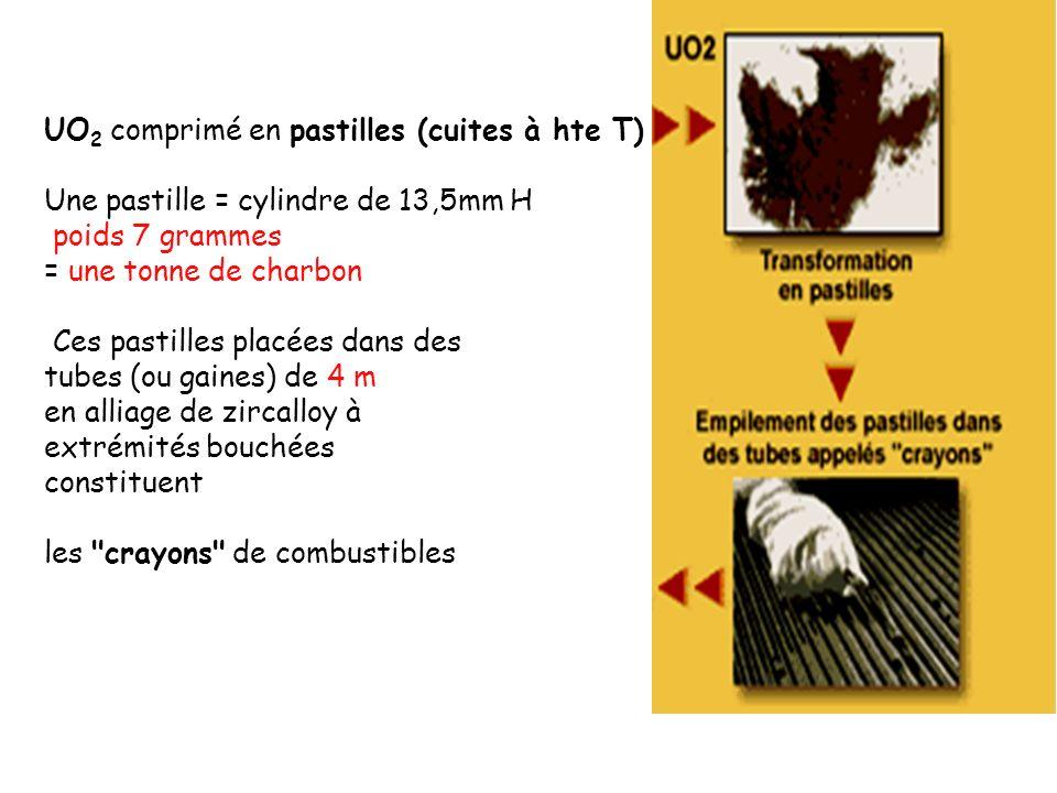 UO 2 comprimé en pastilles (cuites à hte T) Une pastille = cylindre de 13,5mm H poids 7 grammes = une tonne de charbon Ces pastilles placées dans des