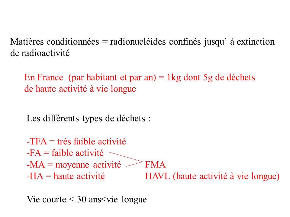 Matières conditionnées = radionucléides confinés jusqu à extinction de radioactivité En France (par habitant et par an) = 1kg dont 5g de déchets de ha