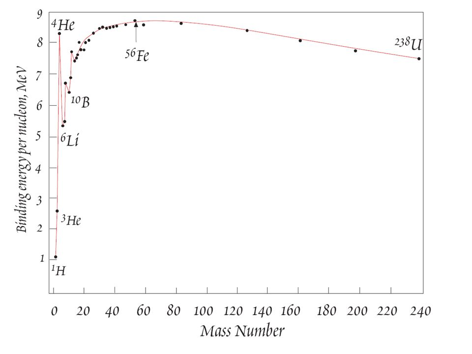 Les éléments radioactifs utilisés sont 235 U et 239 Pu (fissiles) USA, cycle du « nucléaire » ouvert : pas de récupération de 235 U restant et de 239 Pu nouvellement créé (prix bas de luranium) « Déchets » entreposé directement en site géologique