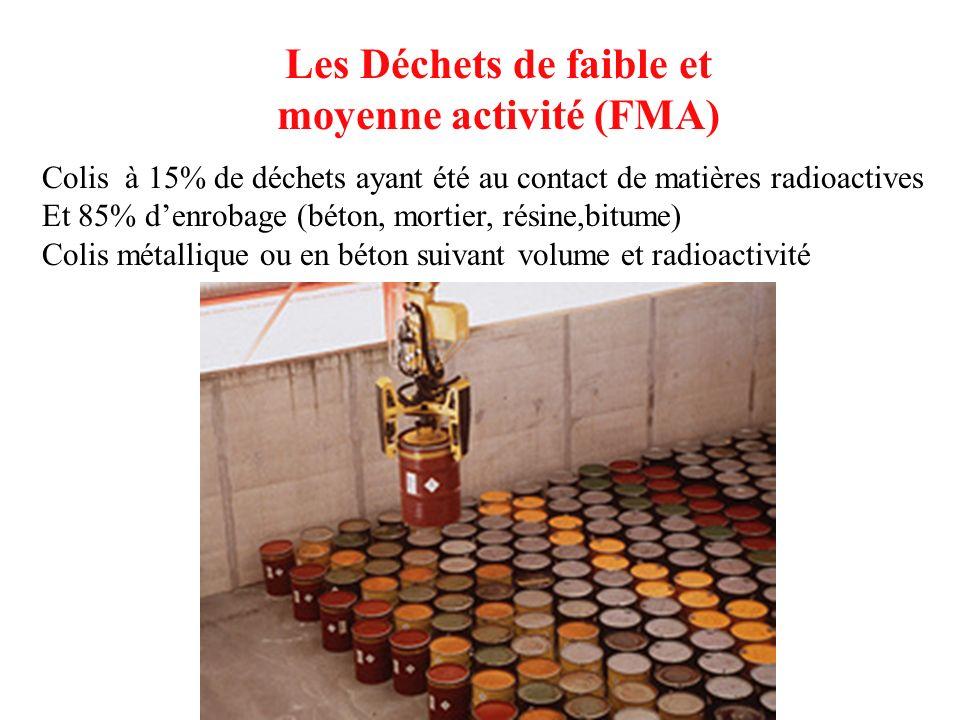 Les Déchets de faible et moyenne activité (FMA) Colis à 15% de déchets ayant été au contact de matières radioactives Et 85% denrobage (béton, mortier,