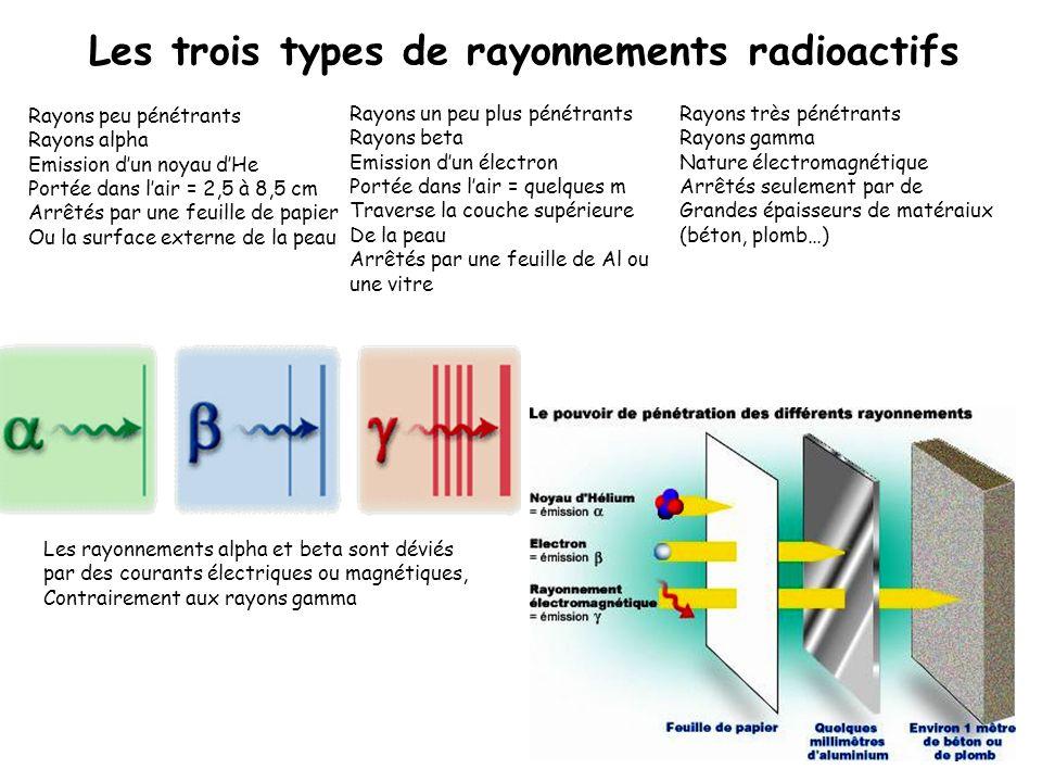 Rayons peu pénétrants Rayons alpha Emission dun noyau dHe Portée dans lair = 2,5 à 8,5 cm Arrêtés par une feuille de papier Ou la surface externe de l