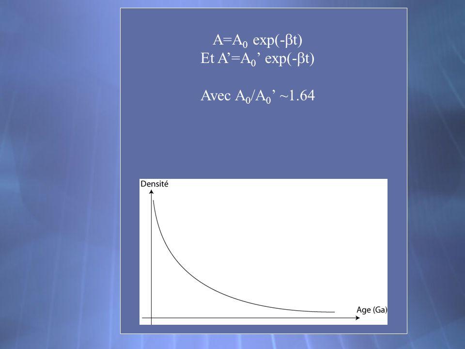 A=A 0 exp(- t) Et A=A 0 exp(- t) Avec A 0 /A 0 ~1.64