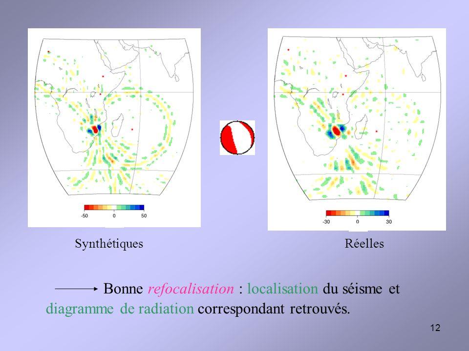 12 Synthétiques Réelles Bonne refocalisation : localisation du séisme et diagramme de radiation correspondant retrouvés.