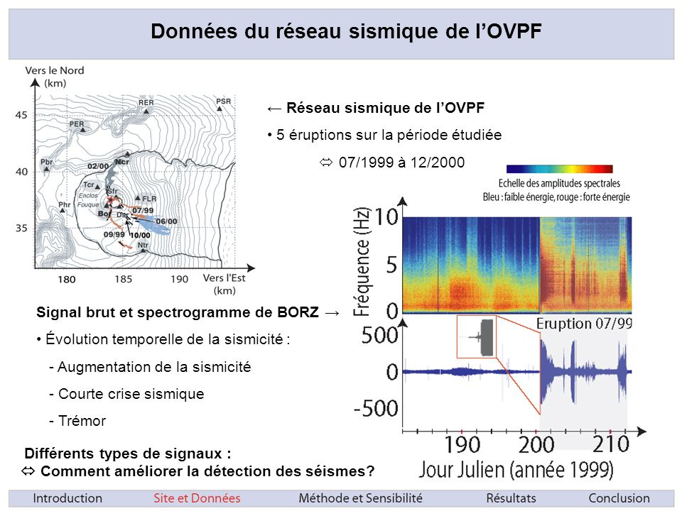 Données du réseau sismique de lOVPF Réseau sismique de lOVPF 5 éruptions sur la période étudiée 07/1999 à 12/2000 Différents types de signaux : Comment améliorer la détection des séismes.