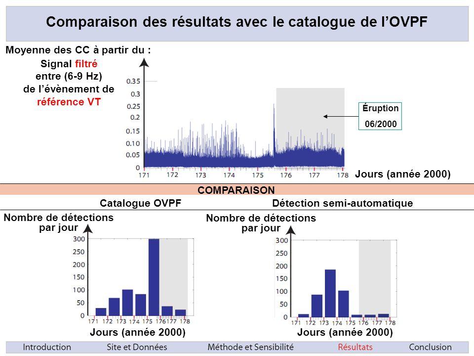 Comparaison des résultats avec le catalogue de lOVPF Signal filtré entre (6-9 Hz) de lévènement de référence VT Moyenne des CC à partir du : Jours (année 2000) Éruption 06/2000 Nombre de détections par jour Jours (année 2000) Nombre de détections par jour COMPARAISON Catalogue OVPFDétection semi-automatique