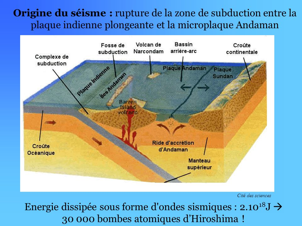 Origine du séisme : rupture de la zone de subduction entre la plaque indienne plongeante et la microplaque Andaman Energie dissipée sous forme d ondes sismiques : 2.10 18 J 30 000 bombes atomiques dHiroshima .