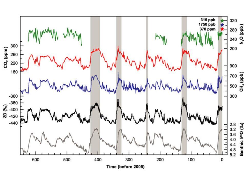 Forcage orbital Théorie de Milankovitch Precession des équinoxes (19-23 kans), variations de lexcentricité de la Terre (100-400 kans et linclinaison de la Terre (41 j-kans) Pas le temps de le traiter : http://planet-terre.ens- lyon.fr/planetterre/XML/d b/planetterre/metadata/L OM-milankovitch-2005- 09-27.xml