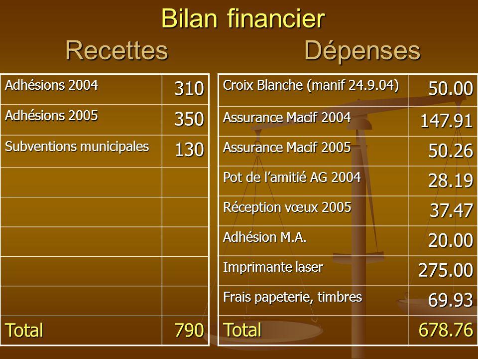 Bilan financier Recettes Dépenses Croix Blanche (manif 24.9.04) 50.00 Assurance Macif 2004 147.91 Assurance Macif 2005 50.26 Pot de lamitié AG 2004 28