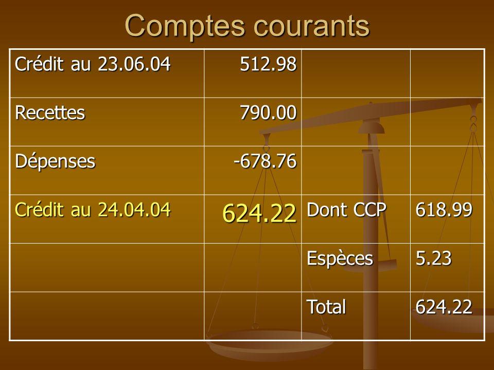 Comptes courants Crédit au 23.06.04 512.98 Recettes790.00 Dépenses-678.76 Crédit au 24.04.04 624.22 Dont CCP 618.99 Espèces5.23 Total624.22