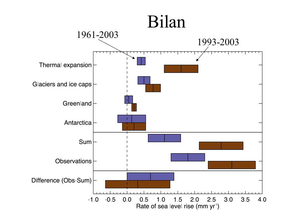 Bilan 1961-2003 1993-2003