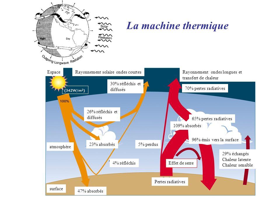 La machine thermique Rayonnement solaire ondes courtesEspaceRayonnement ondes longues et transfert de chaleur atmosphère surface 47% absorbés 4% réfléchis 23% absorbés 26% réfléchis et diffusés 30% réfléchis et diffusés Pertes radiatives 5% perdus 70% pertes radiatives 65% pertes radiatives 109% absorbés 96% émis vers la surface 29% échangés Chaleur latente Chaleur sensible Effet de serre