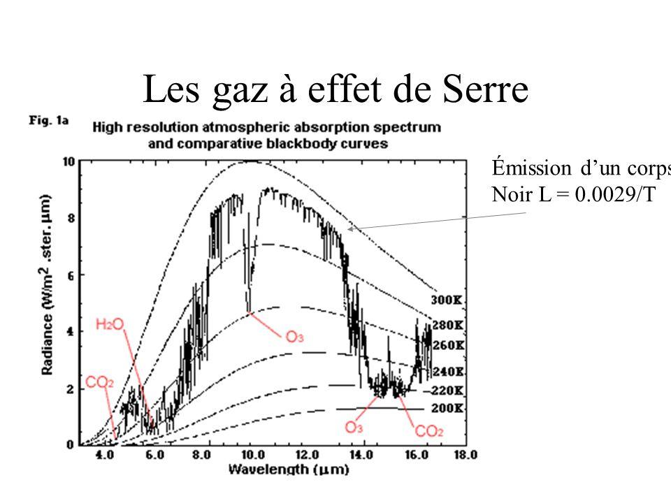 Les gaz à effet de Serre Émission dun corps Noir L = 0.0029/T