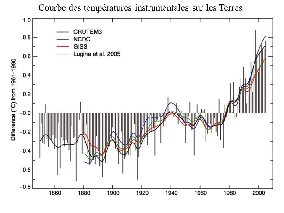 Courbe des températures instrumentales sur les Terres.