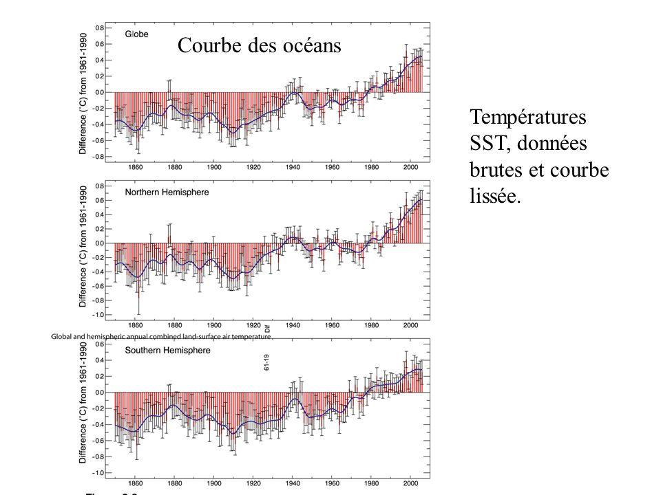 Températures SST, données brutes et courbe lissée. Courbe des océans
