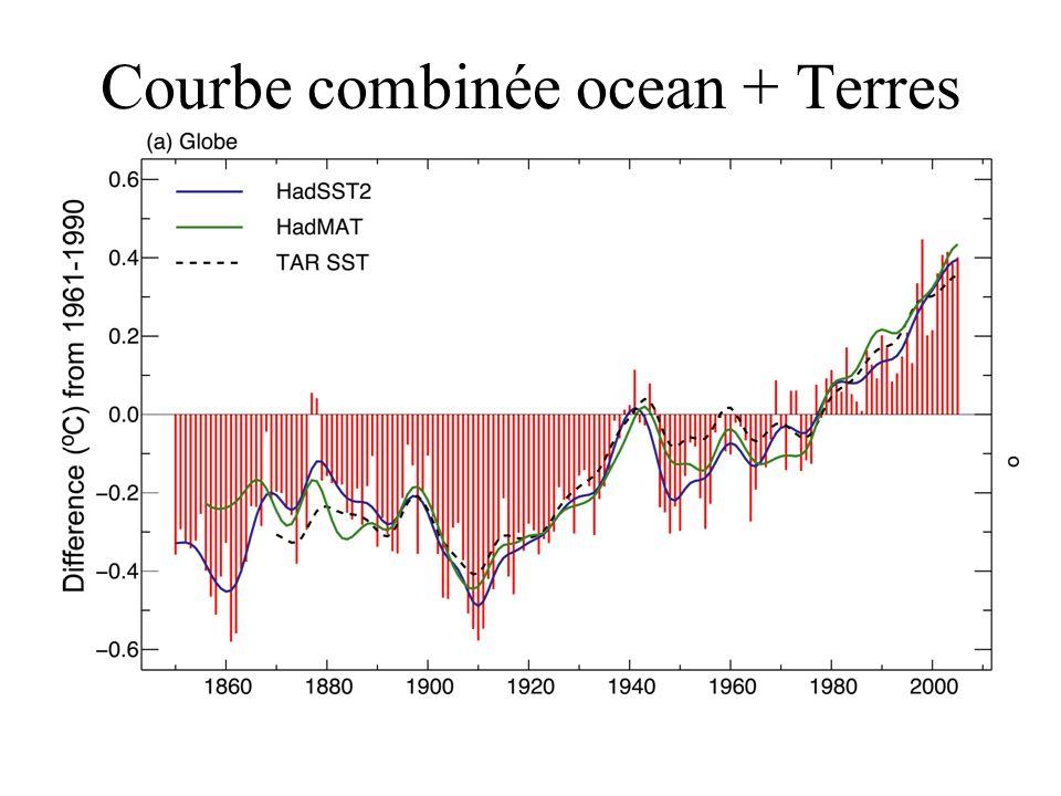 Courbe combinée ocean + Terres
