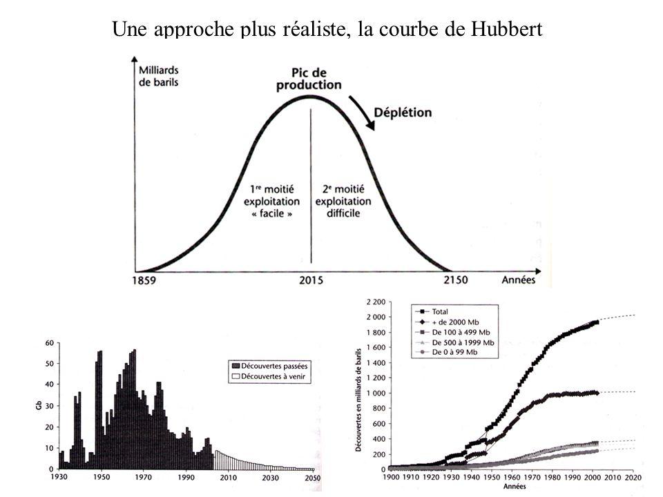 Une approche plus réaliste, la courbe de Hubbert
