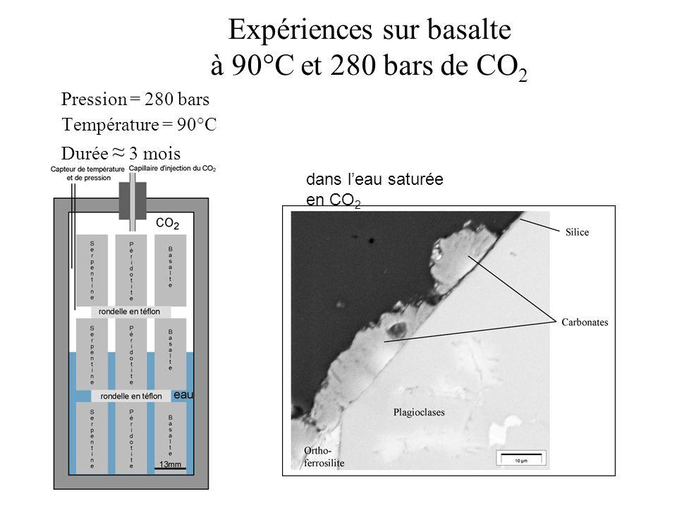 Expériences sur basalte à 90°C et 280 bars de CO 2 Pression = 280 bars Température = 90°C Durée 3 mois dans leau saturée en CO 2