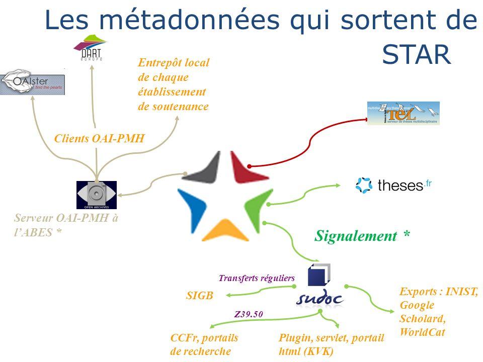 Ce qui sort de STAR Signalement * Les métadonnées qui sortent de STAR Entrepôt local de chaque établissement de soutenance Serveur OAI-PMH à lABES * S