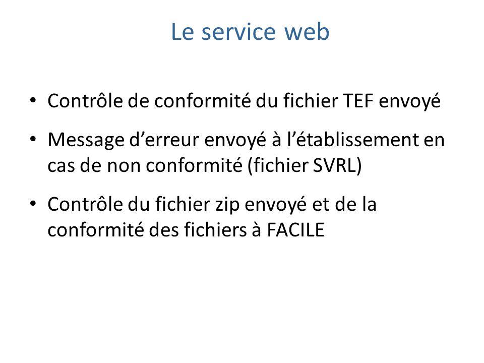 Contrôle de conformité du fichier TEF envoyé Message derreur envoyé à létablissement en cas de non conformité (fichier SVRL) Contrôle du fichier zip envoyé et de la conformité des fichiers à FACILE Le service web