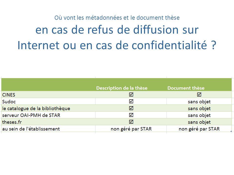 Où vont les métadonnées et le document thèse en cas de refus de diffusion sur Internet ou en cas de confidentialité ?