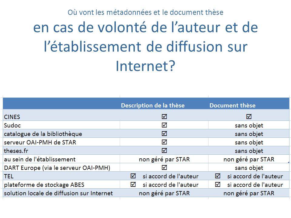 Où vont les métadonnées et le document thèse en cas de volonté de lauteur et de létablissement de diffusion sur Internet?
