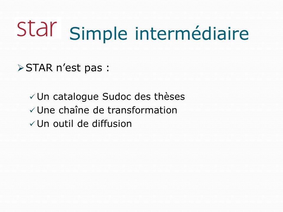 Simple intermédiaire STAR nest pas : Un catalogue Sudoc des thèses Une chaîne de transformation Un outil de diffusion