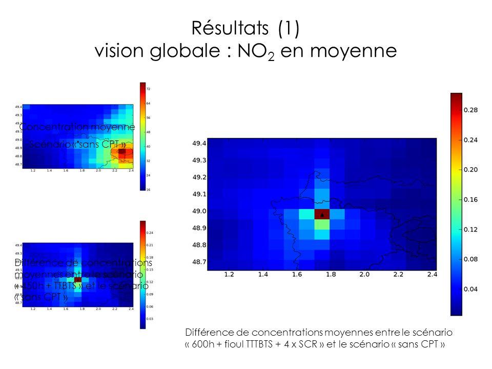 Résultats (1) vision globale : NO 2 en moyenne Concentration moyenne Scénario « sans CPT » Différence de concentrations moyennes entre le scénario « 4
