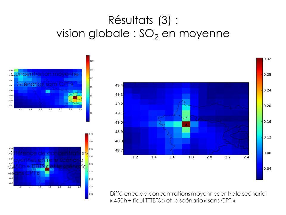 Résultats (3) : vision globale : SO 2 en moyenne Concentration moyenne Scénario « sans CPT » Différence de concentrations moyennes entre le scénario «