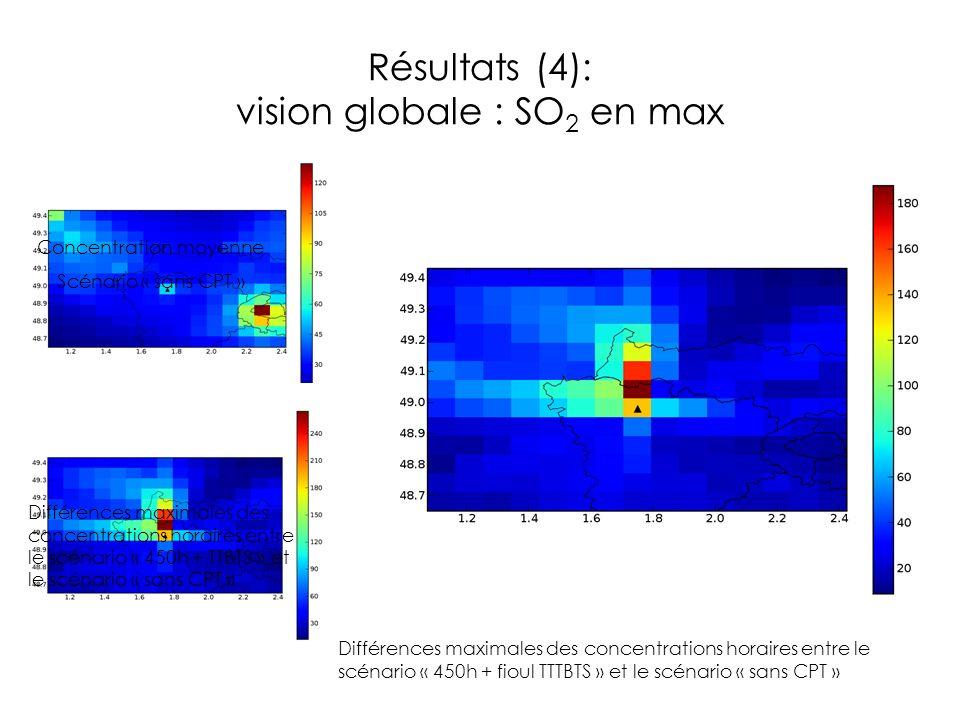 Résultats (4): vision globale : SO 2 en max Concentration moyenne Scénario « sans CPT » Différences maximales des concentrations horaires entre le scé