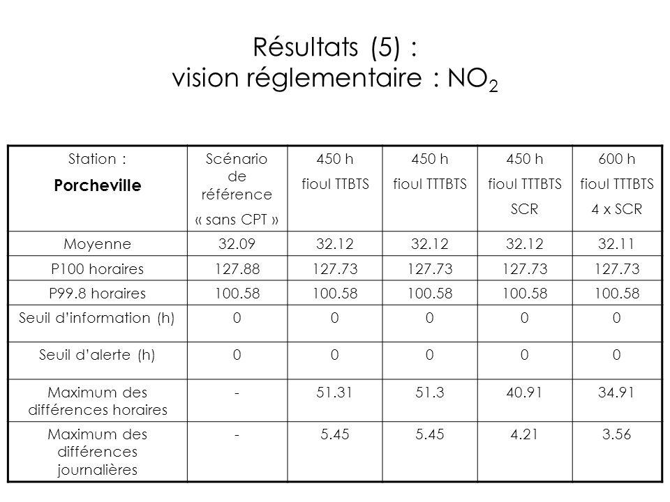 Résultats (5) : vision réglementaire : NO 2 Station : Porcheville Scénario de référence « sans CPT » 450 h fioul TTBTS 450 h fioul TTTBTS 450 h fioul