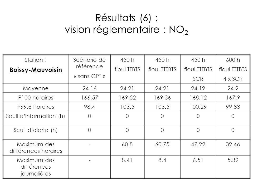 Résultats (6) : vision réglementaire : NO 2 Station : Boissy-Mauvoisin Scénario de référence « sans CPT » 450 h fioul TTBTS 450 h fioul TTTBTS 450 h f