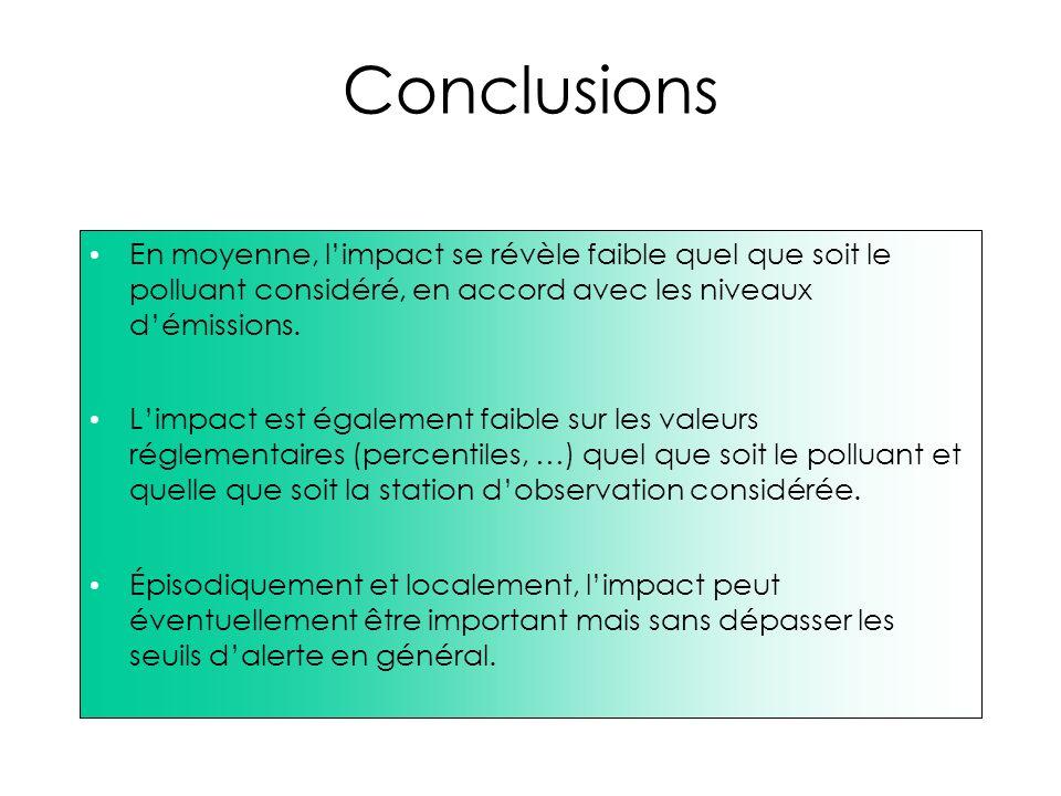 Conclusions En moyenne, limpact se révèle faible quel que soit le polluant considéré, en accord avec les niveaux démissions. Limpact est également fai