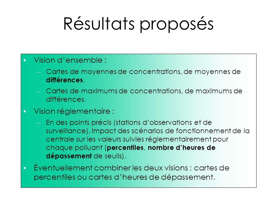 Résultats proposés Vision densemble : – Cartes de moyennes de concentrations, de moyennes de différences. – Cartes de maximums de concentrations, de m