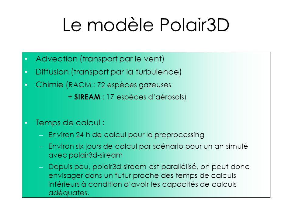 Le modèle Polair3D Advection (transport par le vent) Diffusion (transport par la turbulence) Chimie ( RACM : 72 espèces gazeuses + SIREAM : 17 espèces