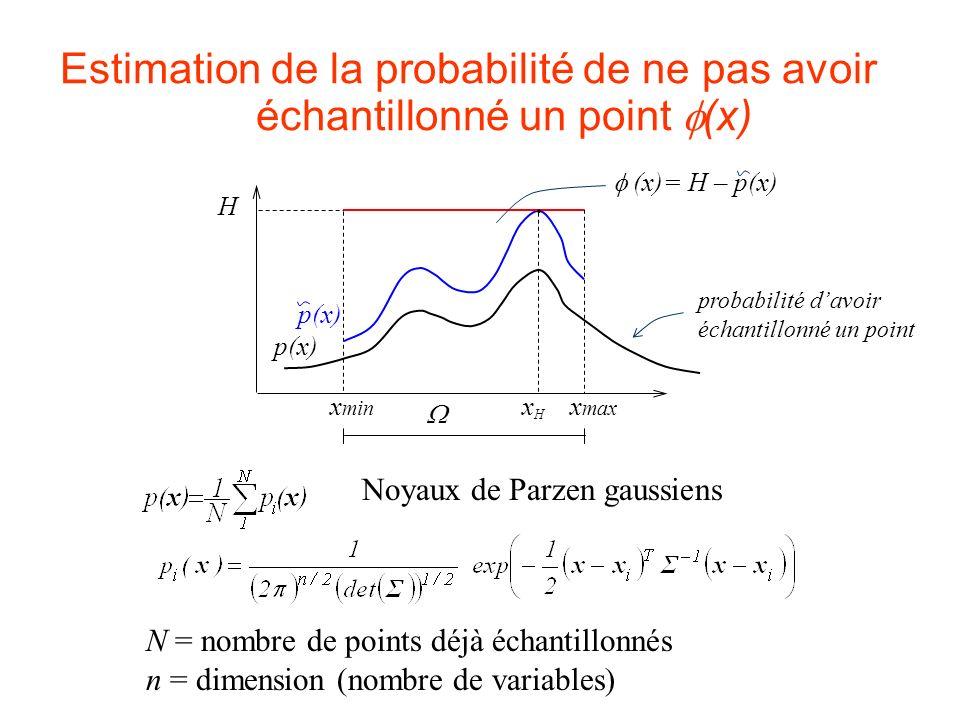 Estimation de la probabilité de ne pas avoir échantillonné un point (x) Noyaux de Parzen gaussiens N = nombre de points déjà échantillonnés n = dimens